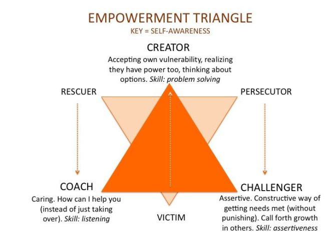 empowerment triangle